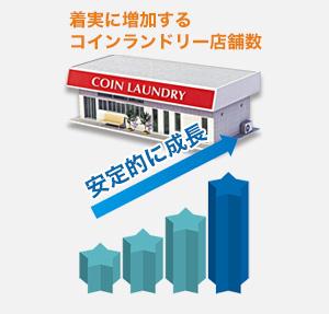 着実に増加するコインランドリー店舗数